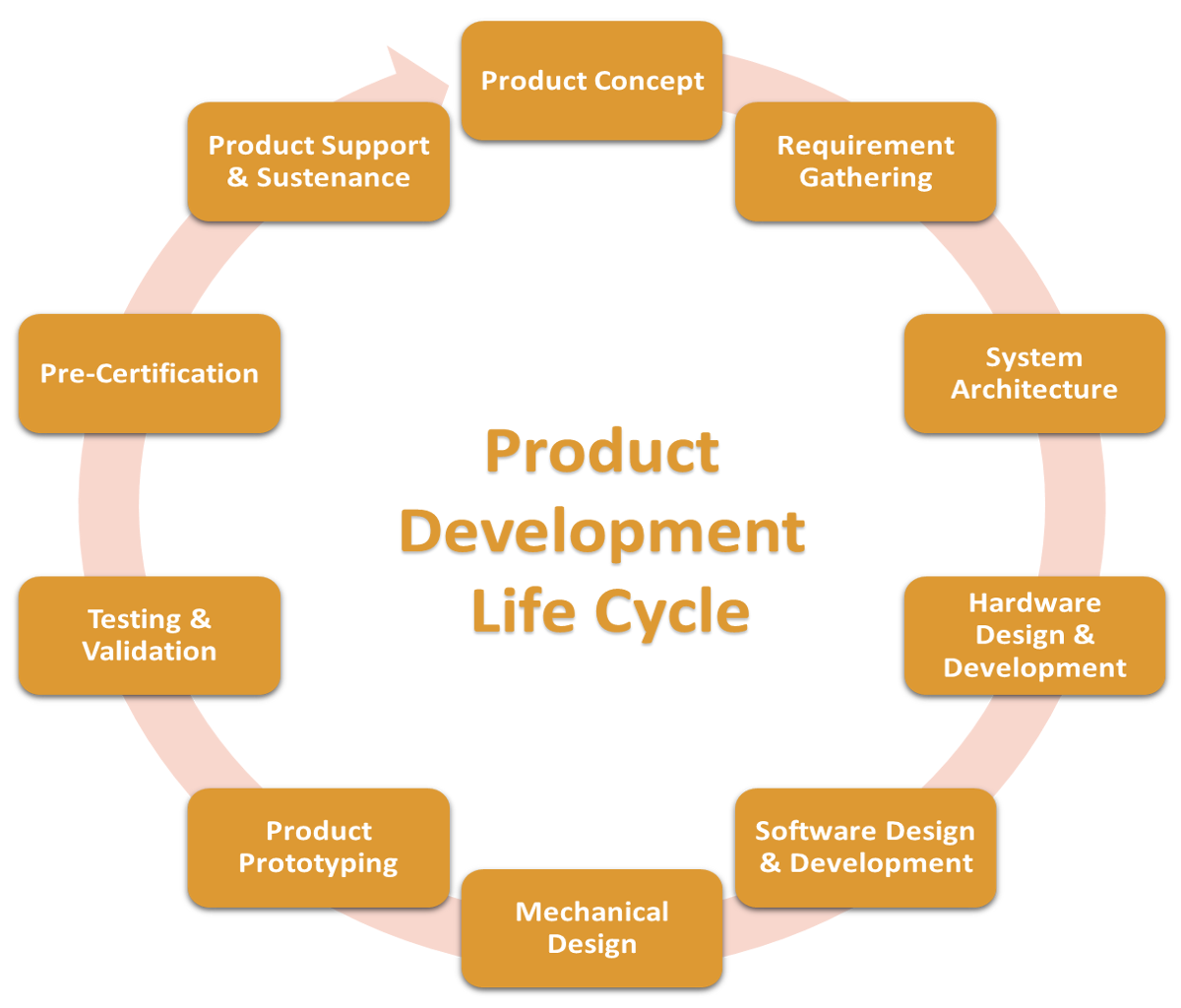 Product Engineering Services  Hardware and Embedded Software