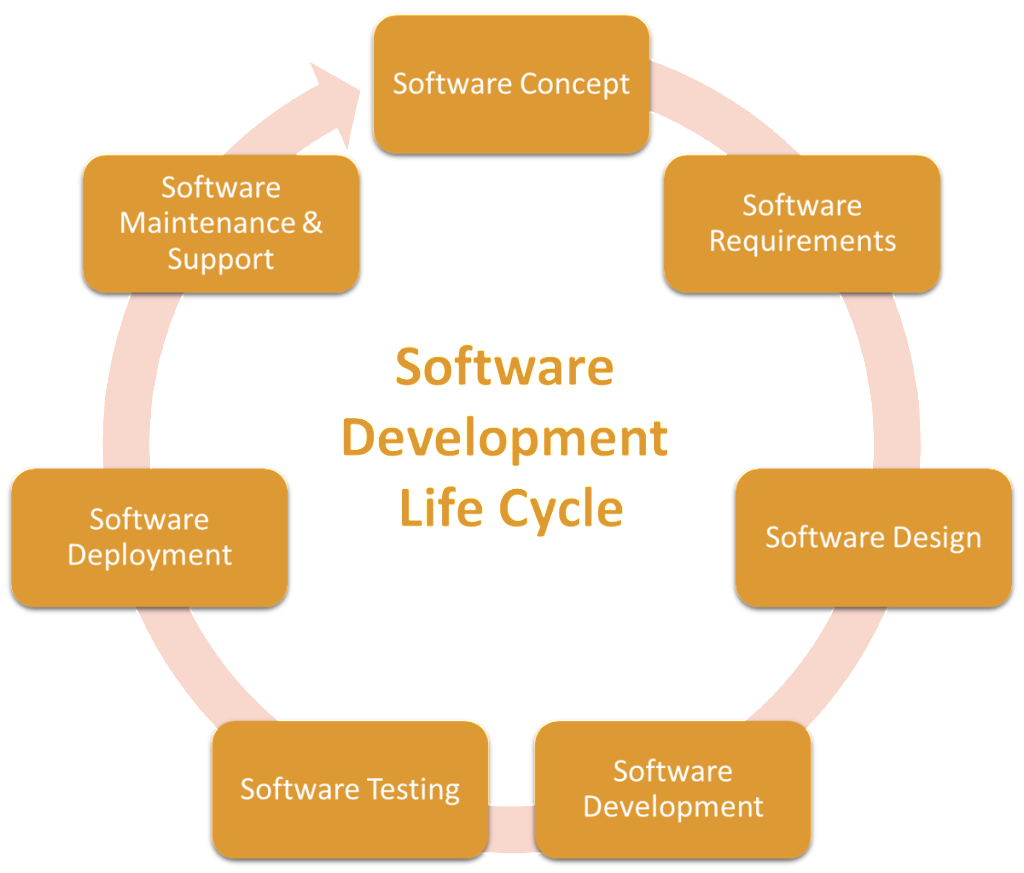 Software Development Life Cycle at Volansys