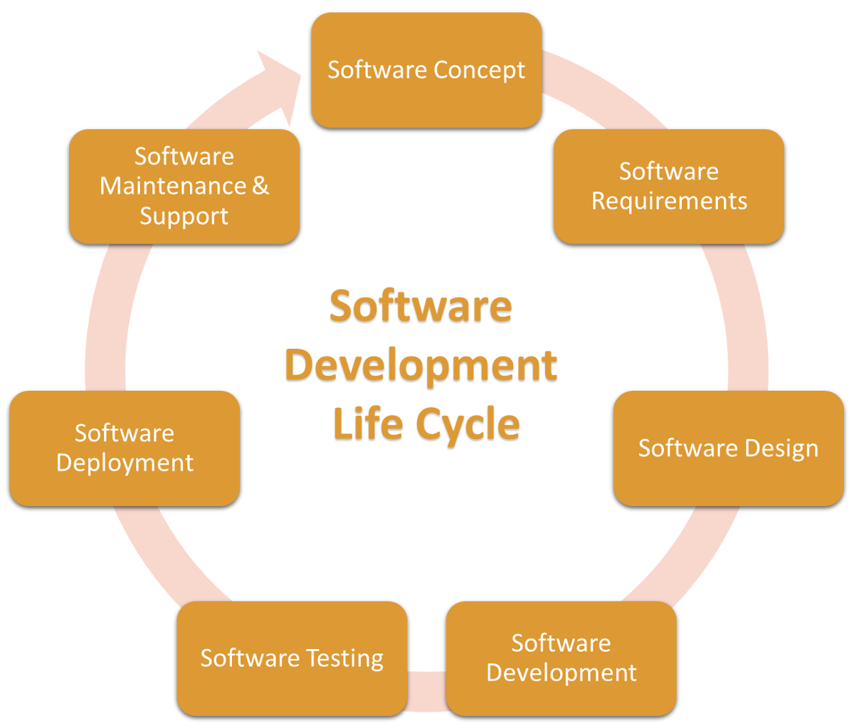 systems development life cycle and information Sdlc, the systems development life cycle (sdlc) is a conceptual model used in project management that describes the stages involved in an information system hence an array of system development life cycle (sdlc) models has been created: fountain, spiral, rapid prototyping.