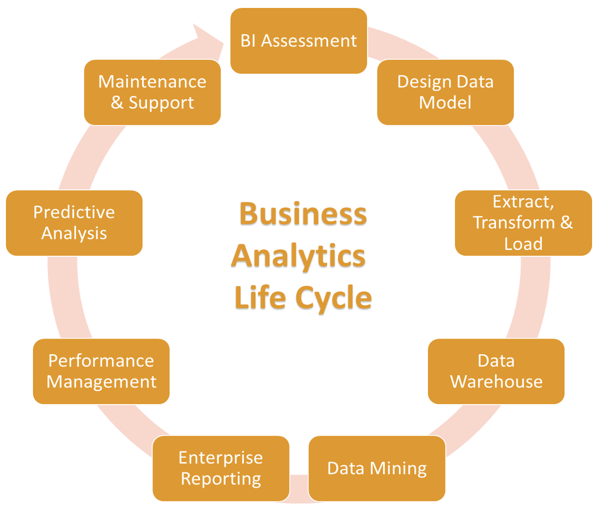 Business Analytics Life Cycle At Volansys