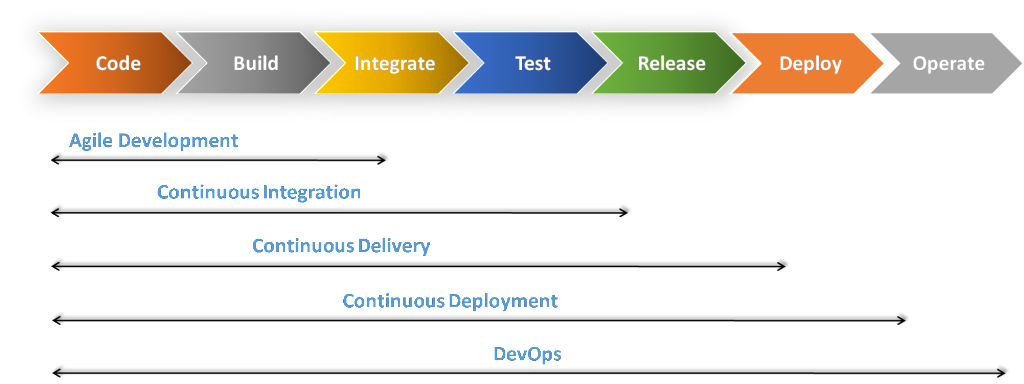 continuous-integration-and-deployment