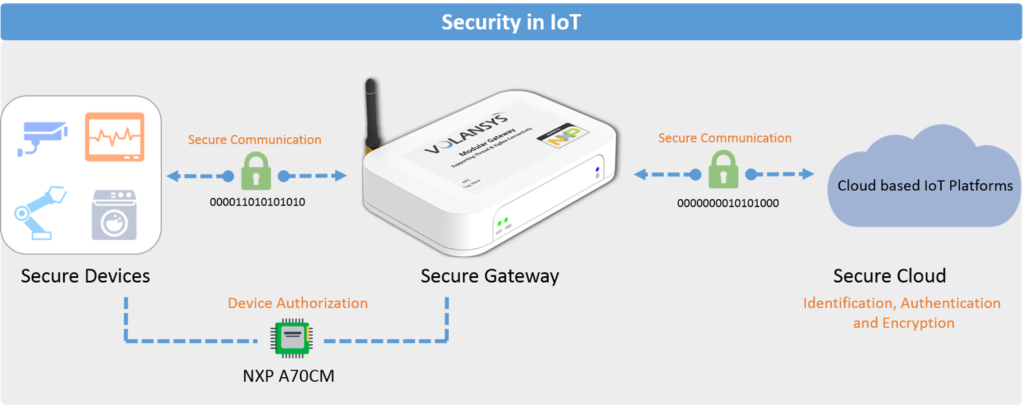 security-in-iot-nxpa70CM