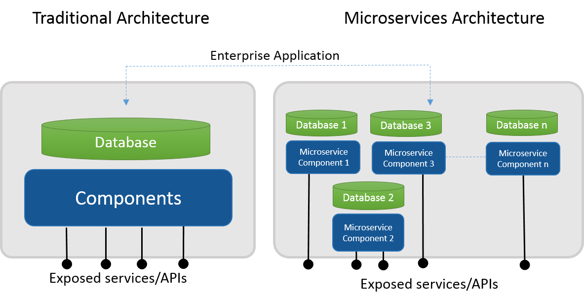 Introduction and Benefits of Micro-Services Architecture