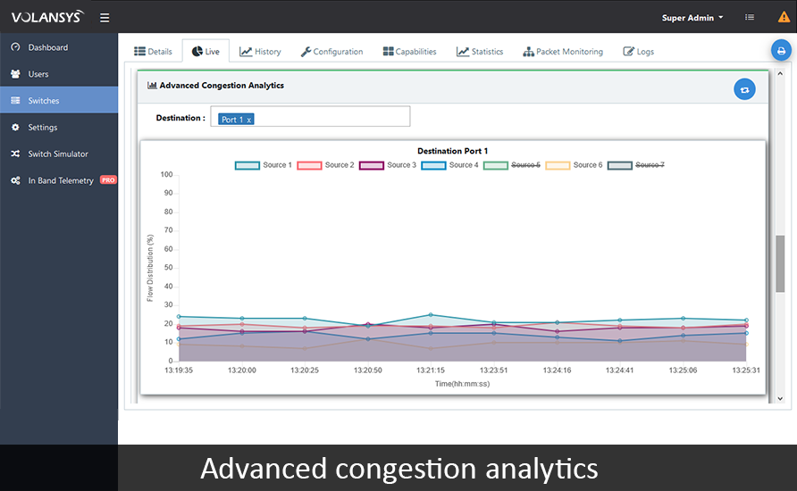 VOLANSYS-Advanced_Congetion_Analytics