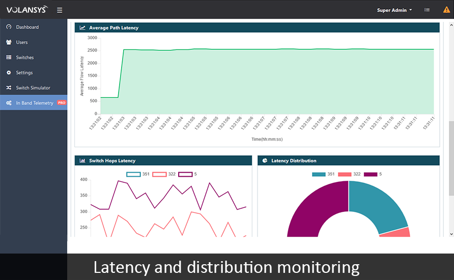 VOLANSYS-Latency_and_Distributions