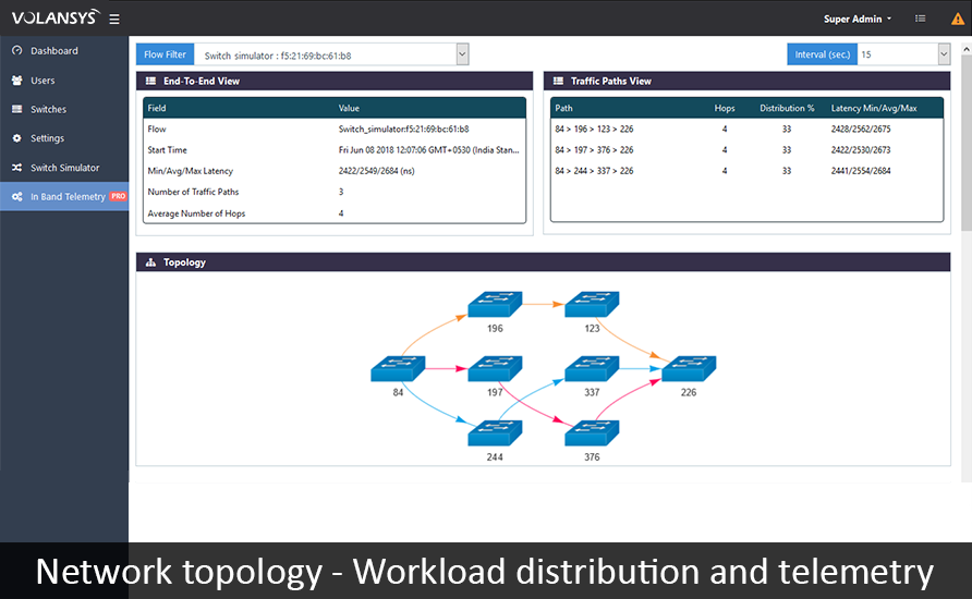 VOLANSYS-Network-Configuration-Network-Topology-Load-Distribution-Telemetry