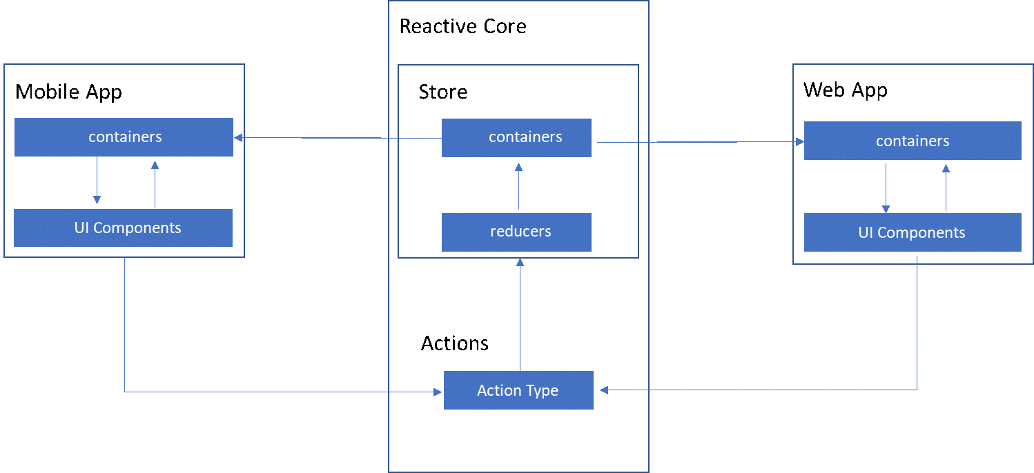 VOLANSYS-Architecture of reactive core