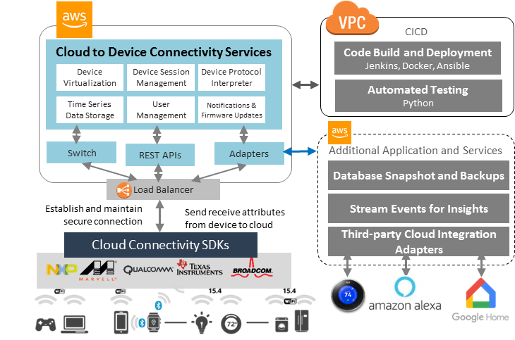 VOLANSYS-Cloud-IoT-Solution-Architecture