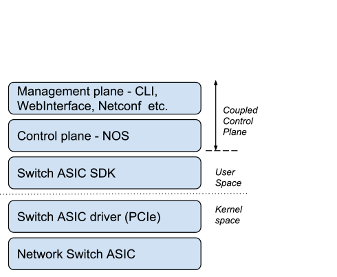 Switch Abstraction Interface (SAI) | Network Aggregation