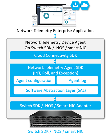 VOLANSYS-Network-Telemetry-Device-Agent -diagram