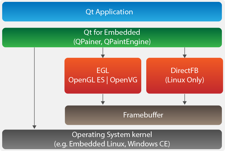 Accelerated GUI development with Linux Qt | VOLANSYS