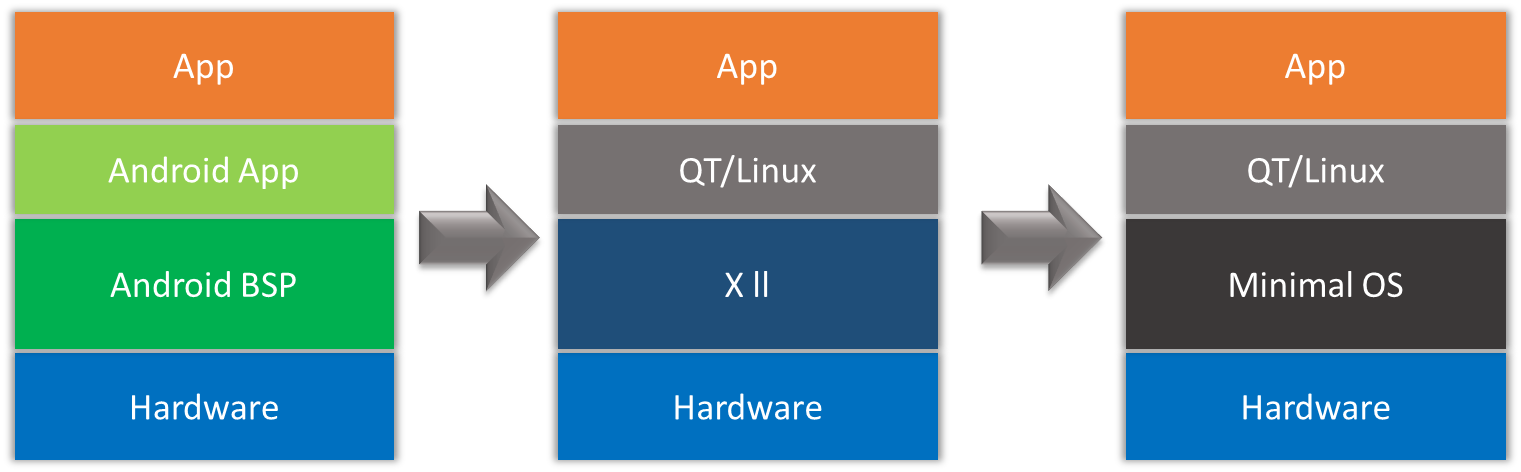 VOLANSYS-transitioning-android-qt