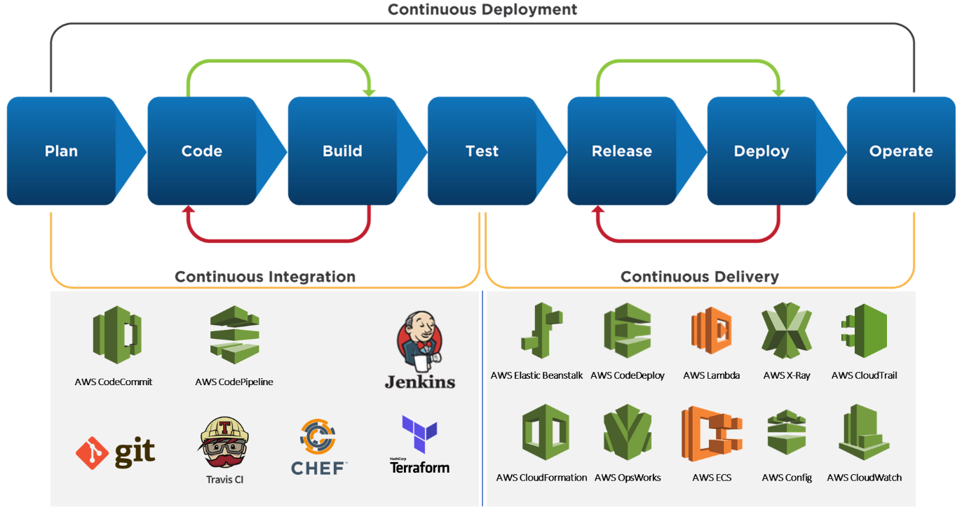 Secure and Scalable CI/CD Pipeline with AWS I VOLANSYS