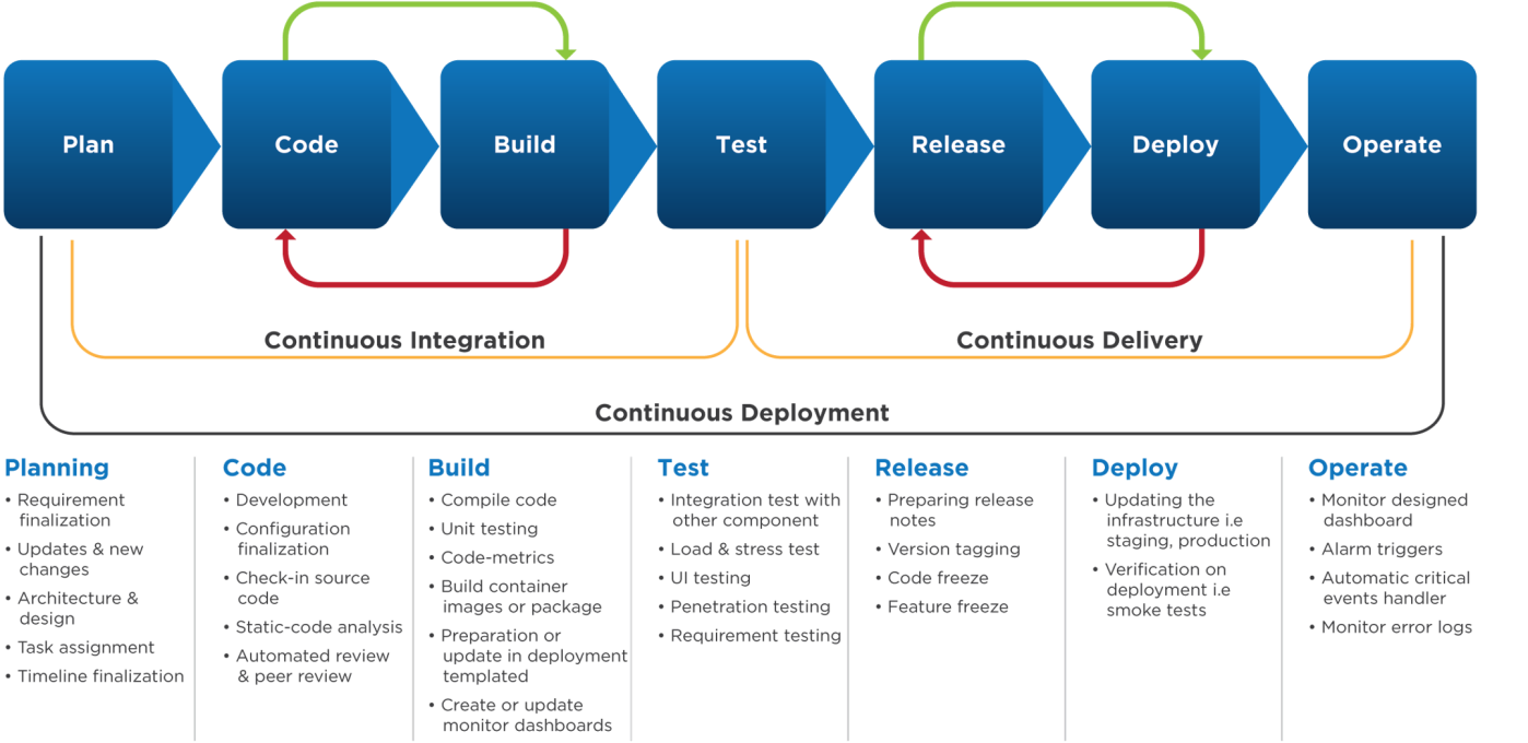 VOLANSYS-DevOps-Phases