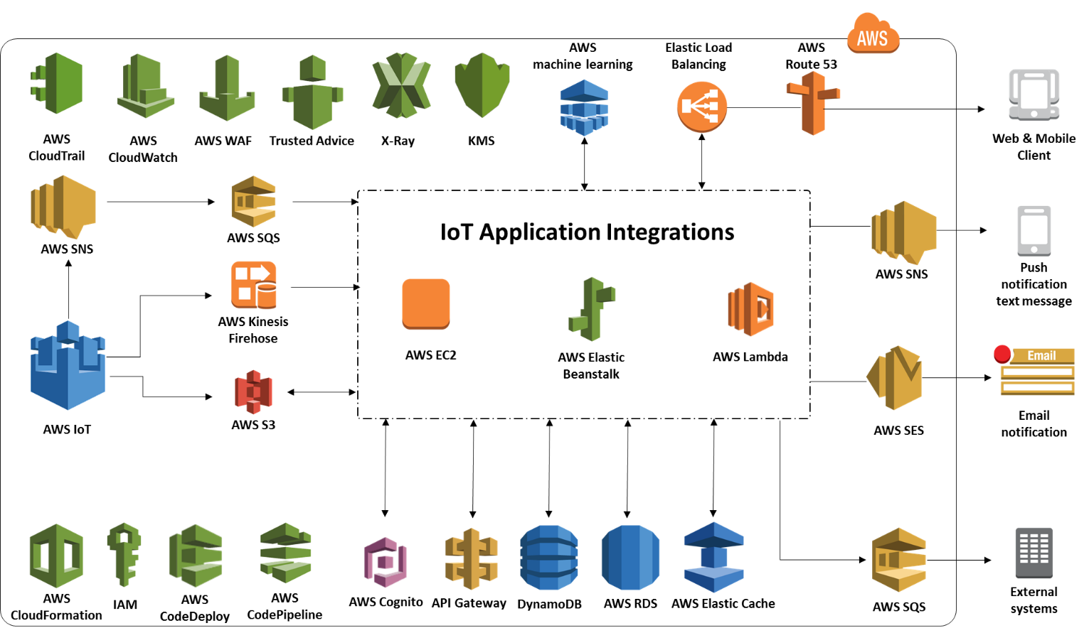 VOLANSYS-AWS IoT-Put-all-data-together