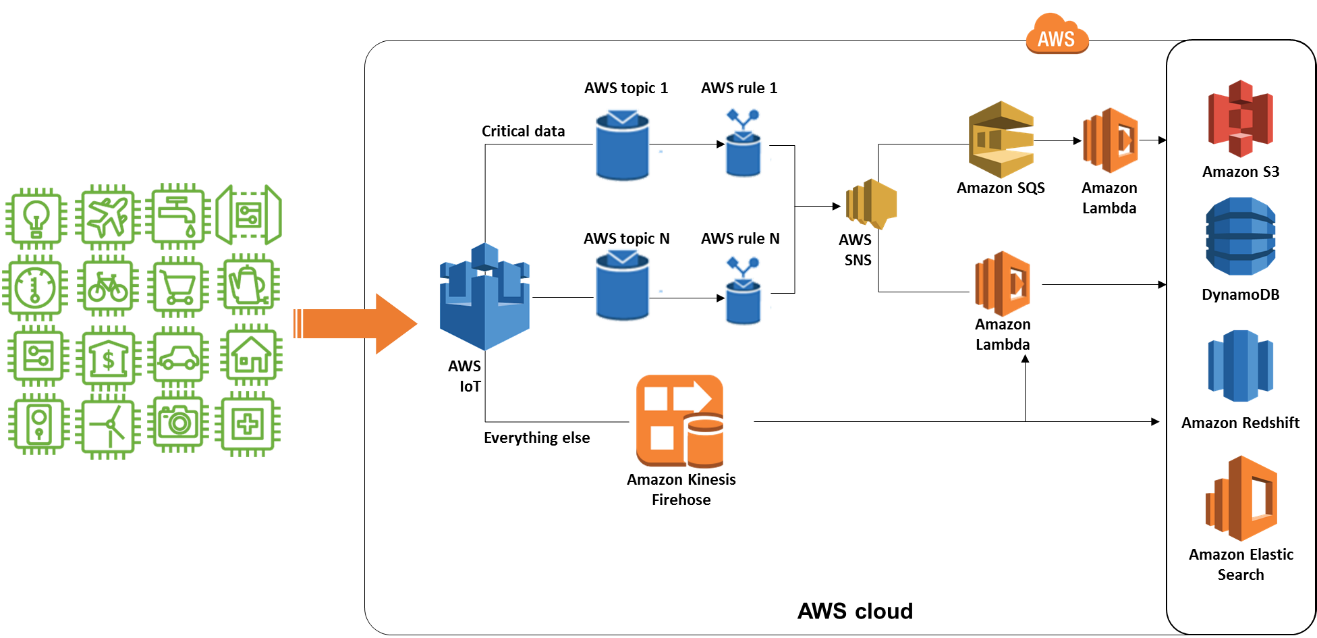 Design Best Practices With AWS IoT - DZone IoT