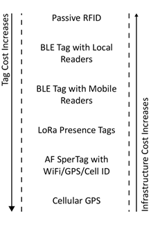 Ble Asset Tags