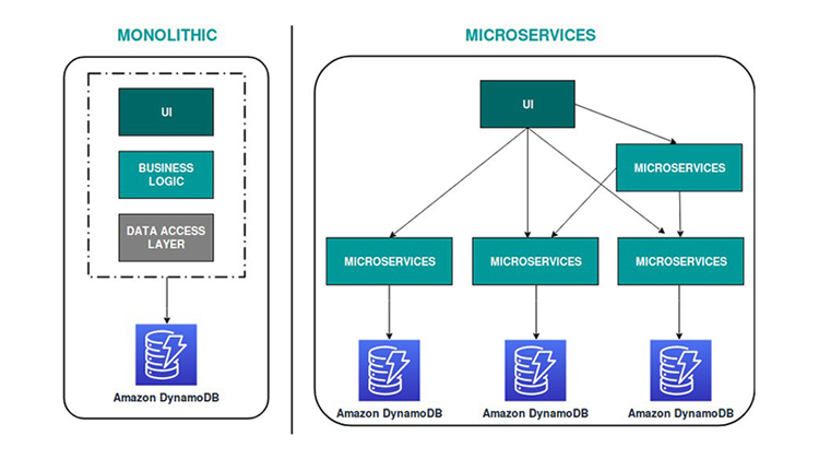 VOLANSYS-Monolithic-vs-Microservices-Architecture-new