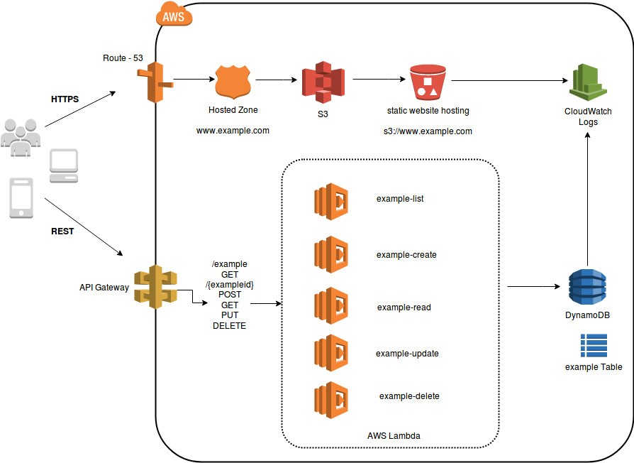 VOLANSYS-Serverless-Microservices-Architecture