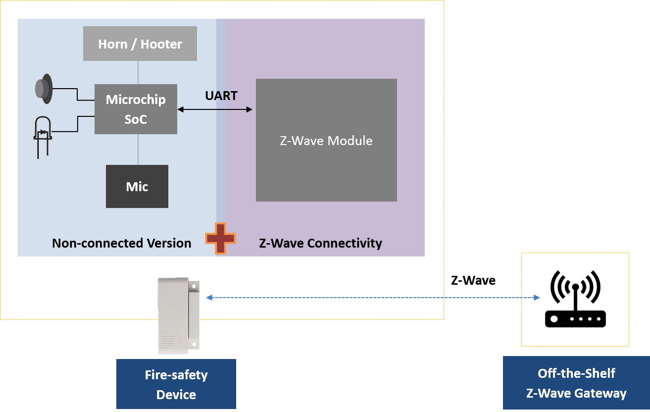 VOLANSYS-Z-Wave-Connectivity-Solution-architecture