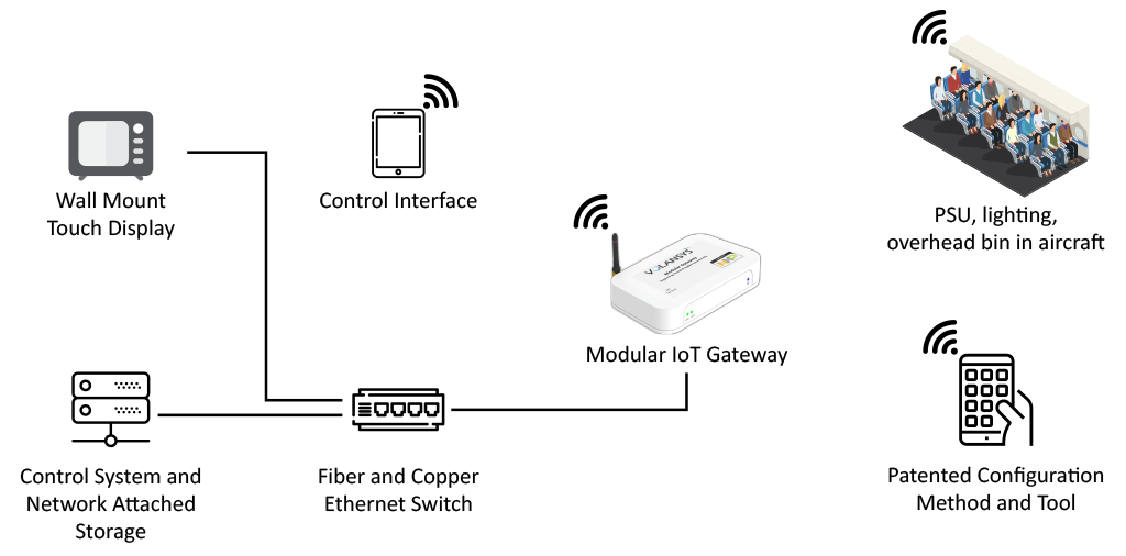 VOLANSYS-wireless-cabin-management