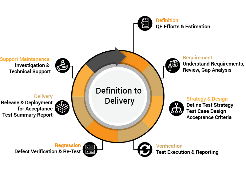 VOLANSYS-definition_to_delivery_cycle