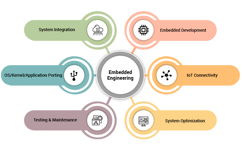 embedded_engineering_services