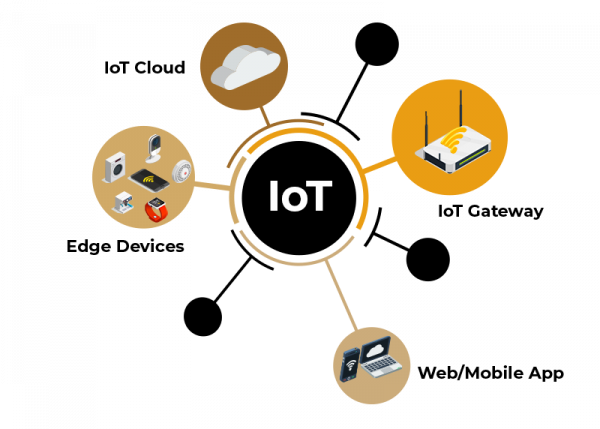 iot_solution_components