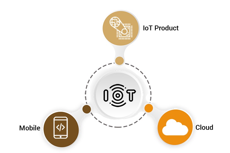 Components associated with IoT