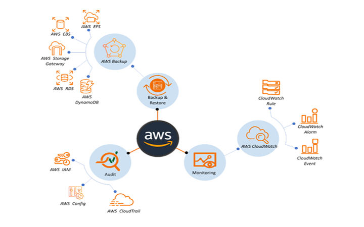 AWS Services for Auditing, Monitoring