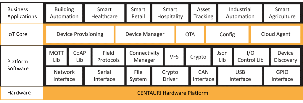 CENTAURI Software Framework