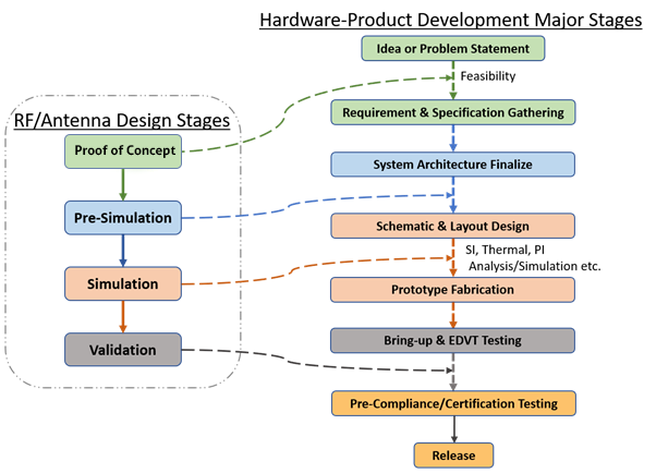 Hardware-product-development-majaor-stages