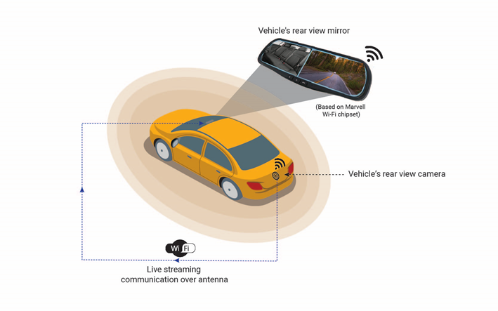 Stabilized Wi-Fi enabled automotive rear-vision