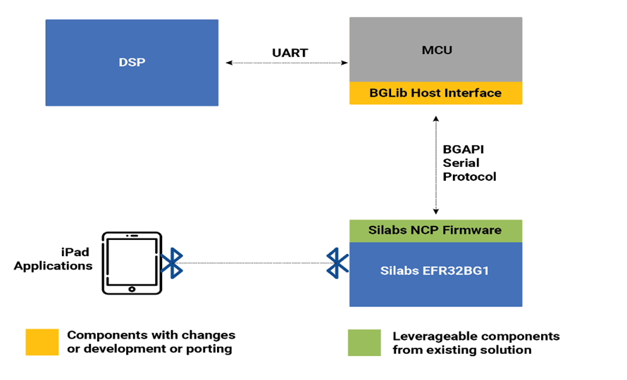 Migration from Nordic-based BLE