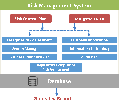 SaaS based Integrated Risk Management update