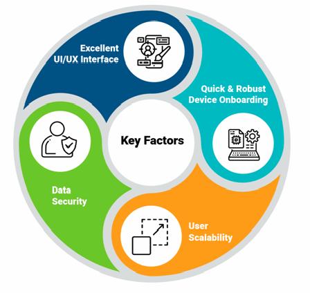 Connected Mobile Application Key Factors