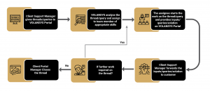 Customer support cycle Diagram