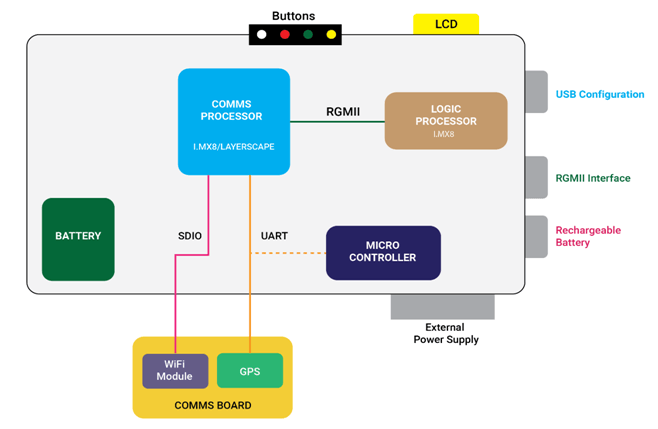 Design of Next-Generation Network Security Devices Diagram