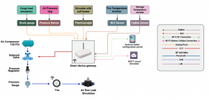 End-to-end Solution Testing Diagram