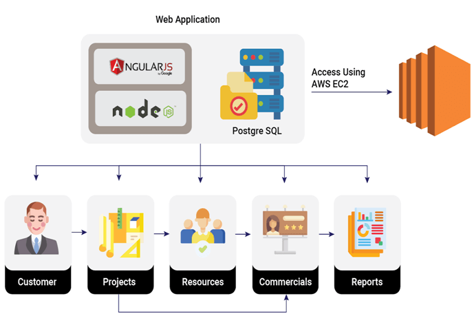 Enterprise-Grade SaaS-Based Integrated Application Diagram