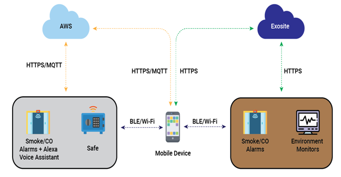 Repositioning of Connected Mobile Application Diagram
