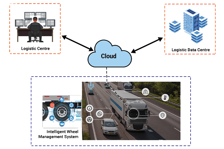 Designed Web UI of Intelligent Wheel Management System Diagram