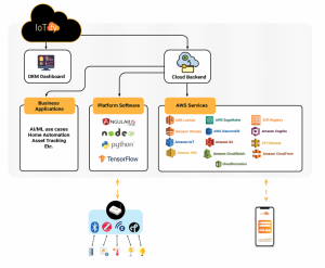 Integrated AWS Cloud Framework Diagram