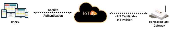 IoT Security with IoTify