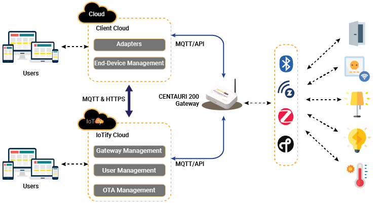 IoTify for gateway management & clientGÇÖs cloud for end-device