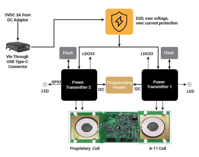 Qi Compliant Dual Wireless Charger Hardware Diagram