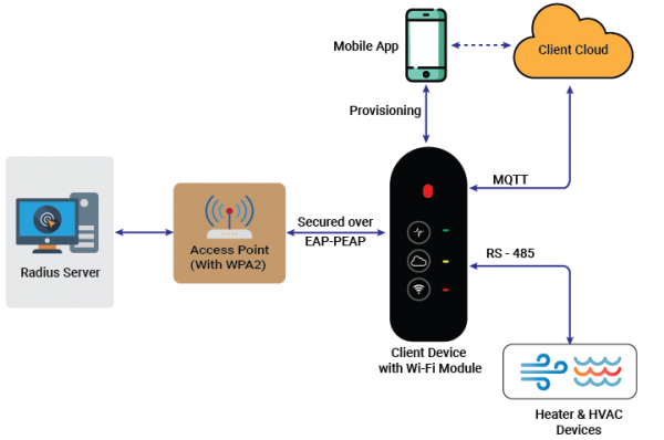 Enhanced User Security with EAP-PEAP implementation Diagram