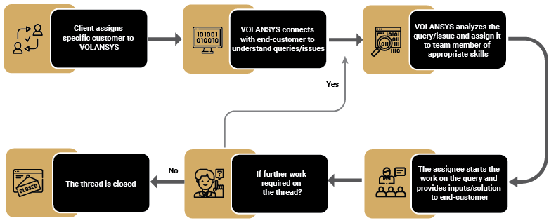 Technical Customer Support Diagram