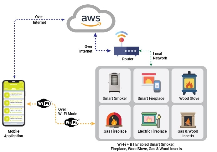 Connected Mobile Application Diagram