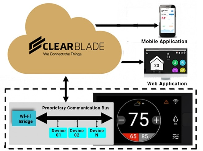Smart Water & Thermostat Solution